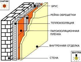Схема утепления здания изнутри