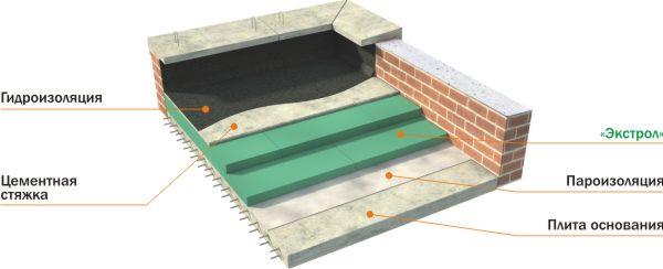 Схема утепленной плоской