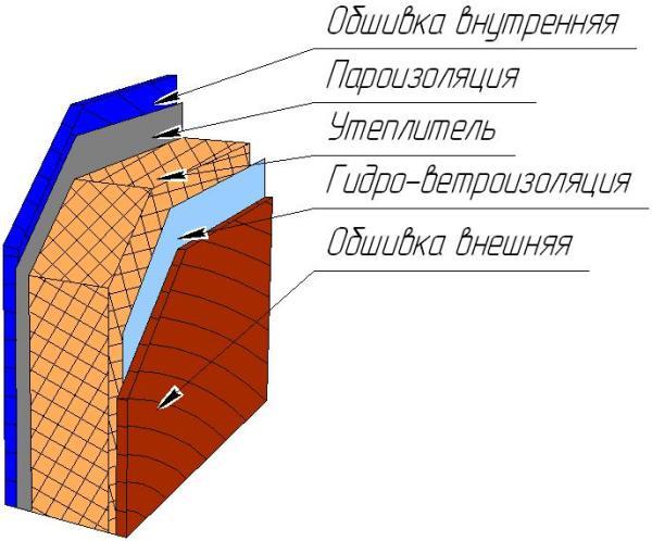 Схема закладки теплоизоляции