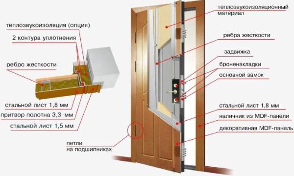 Схематическое изображение правильной теплоизоляции конструкции входного проема
