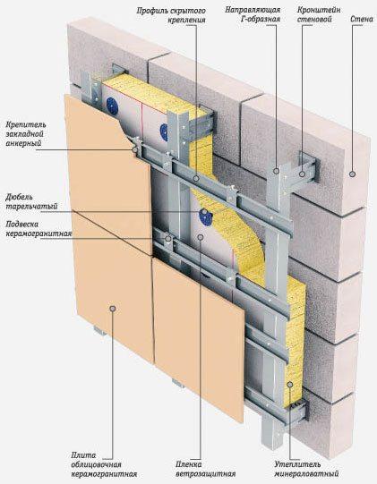 Схематическое изображение вентилируемого фасада с использованием металлических профилей.