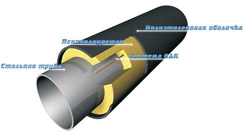 Система трубопровода с ППУ изоляцией в разрезе