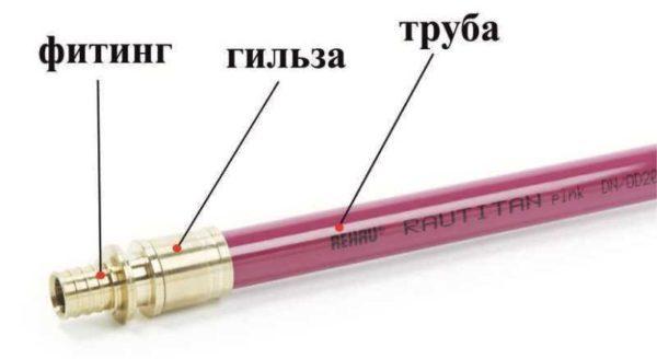 Соединение труб состоит из трех основных элементов: трубы, гильзы и фитинга.