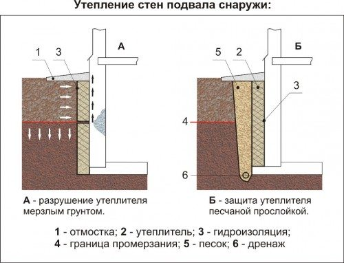 Составляющие для утепления стен