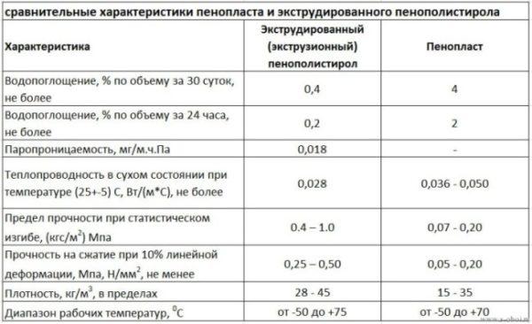 Сравнение технических характеристик пенополистиролов.