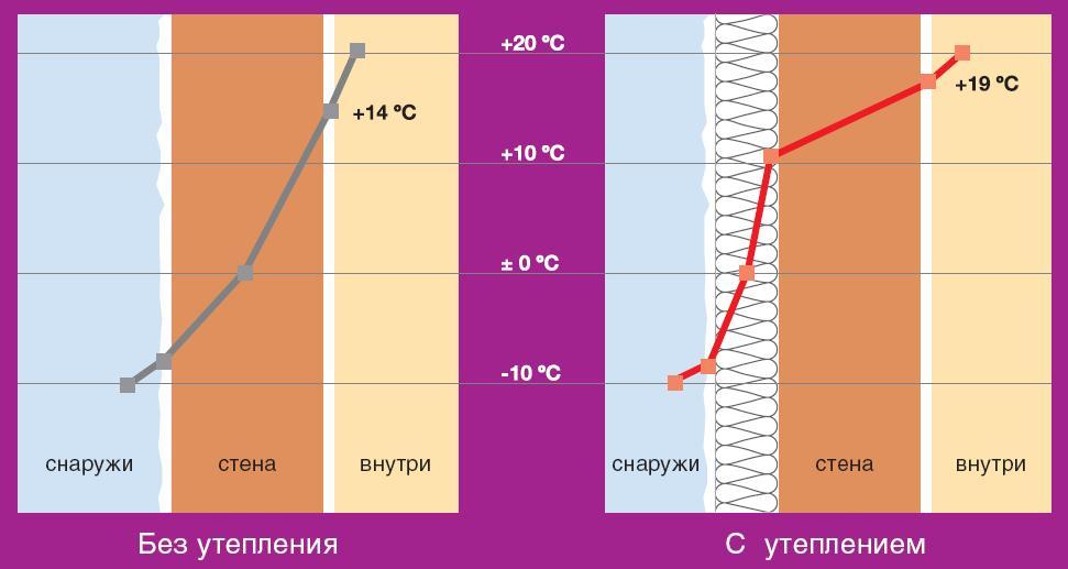 Сравнение температуры воздуха