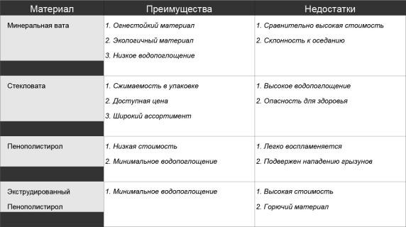 Сравнение теплоизоляции для стен по разным критериям