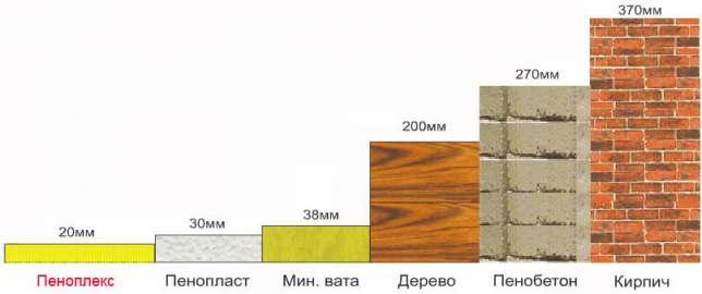 Сравнение теплопроводности пеноплекса с другими материалами