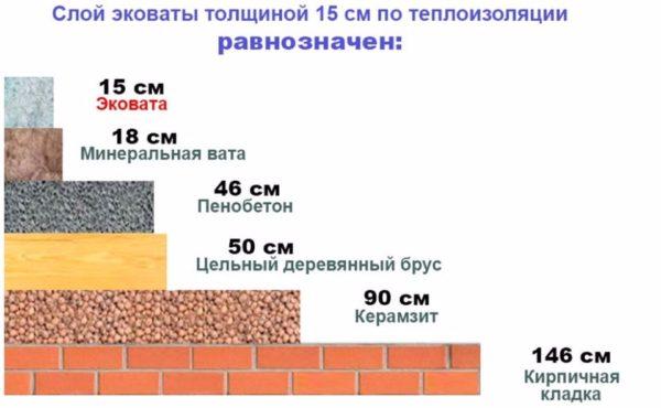 Сравнительная энергоэффективность очень высока