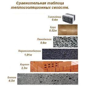 Сравнительная характеристика свойств теплоизоляции некоторых материалов