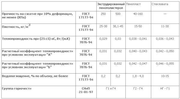 Сравнительная характеристика: таблица