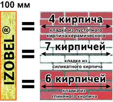 Сравнительная схема теплопроводности