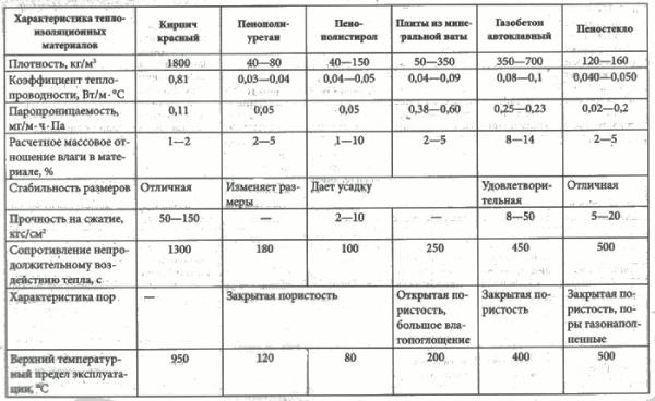 Сравнительная таблица основных технических характеристик популярных энергосберегающих материалов