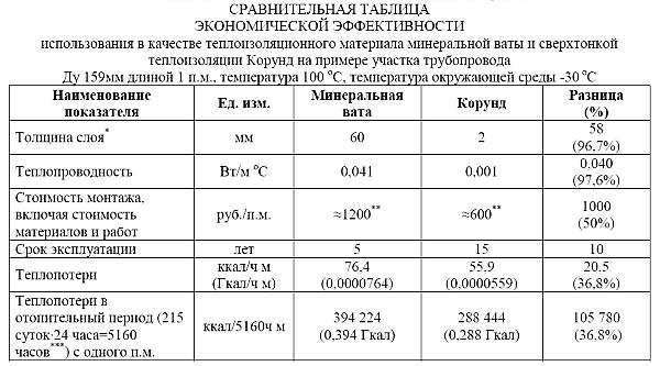 Сравнительные характеристики Корунда и твердых изоляционных материалов
