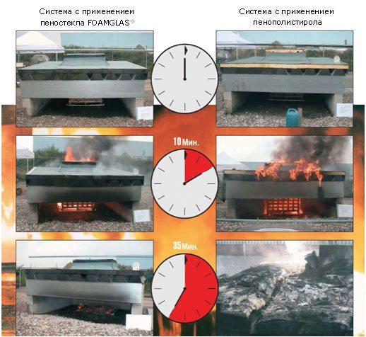 Сравнительные испытания на огнестойкость