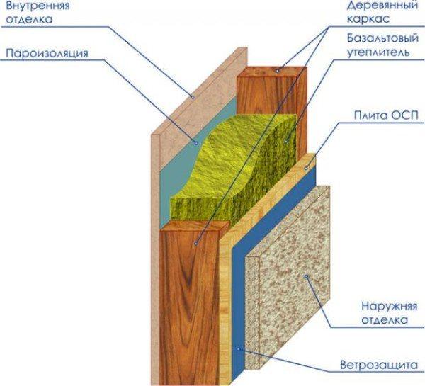 Схема утепления стен каркасного строения