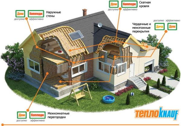Строительные конструкции для применения утепления Knauf