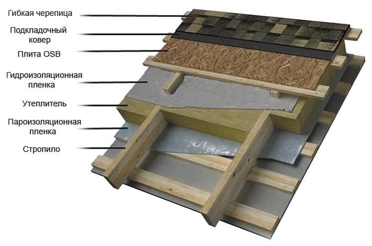 Структура крыши с битумной черепицей.