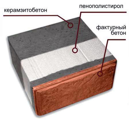 Утепление ППУ – новейший теплоизоляционный материал в ряду аналогов