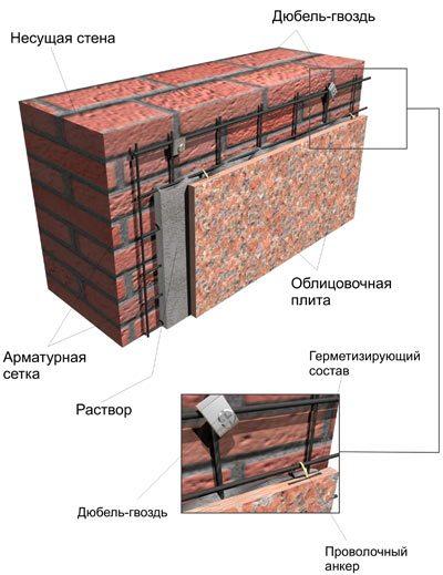 Система утепления фасадов – основные технологии