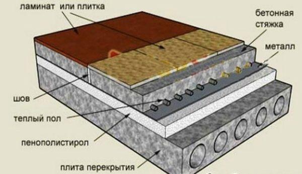 Структура системы теплый пол.
