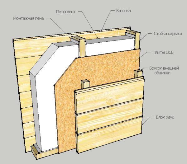 Структура утепленной пенопластом стены.