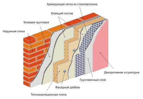 Структура утепленной стены.
