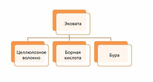 Структура утеплителя