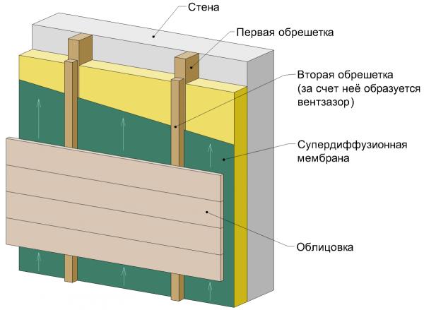 Структура вентилируемого фасада с облицовкой сайдингом.