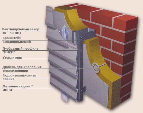 Структура вентилируемого фасада.