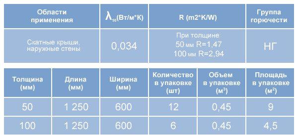 Таблица1: характеристика теплоизолятора