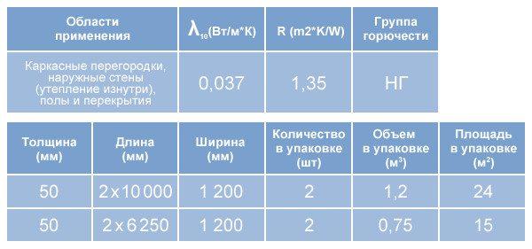 Таблица2: характеристика теплоизолятора