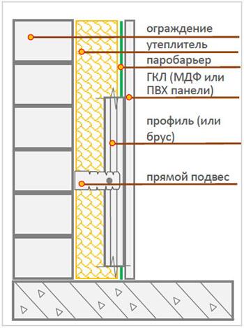 Утепление балкон пошаговое
