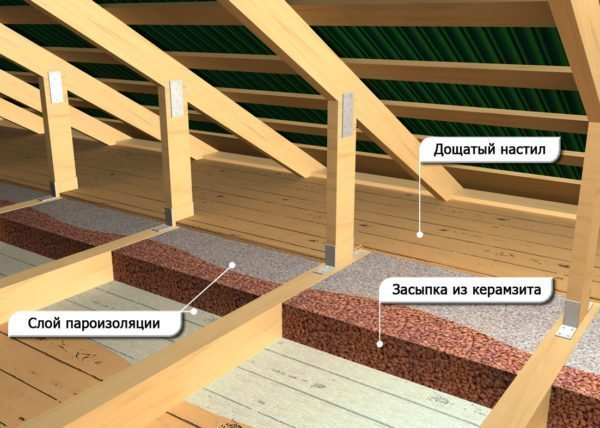 Так выглядит схема утепления потолка в доме керамзитом