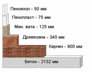 Такая диаграмма нагляднее таблицы