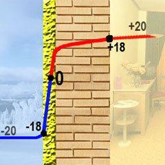 Температурная шкала, показывающая влияние термоизоляции на помещение