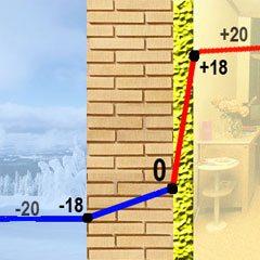 Температурная шкала, показывающая влияние утеплителя на микроклимат в помещении