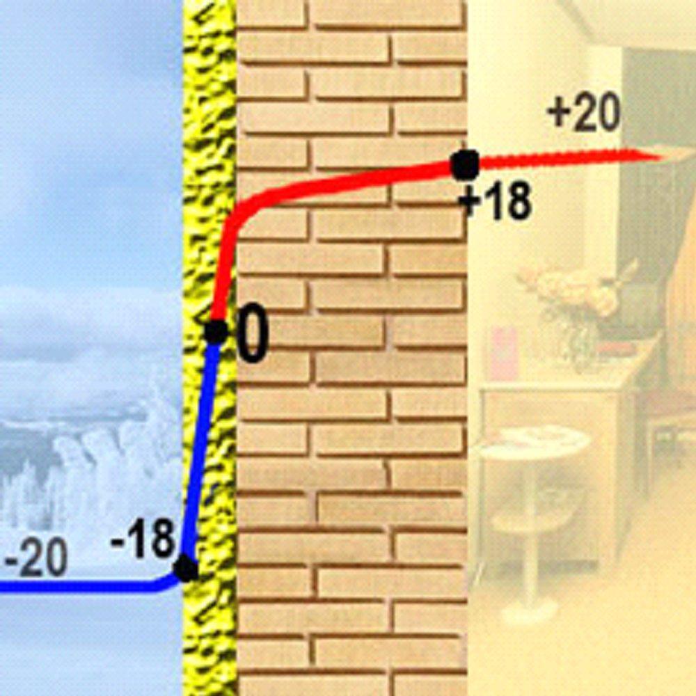 Утепление фундамента экструдированным пенополистиролом: техн.