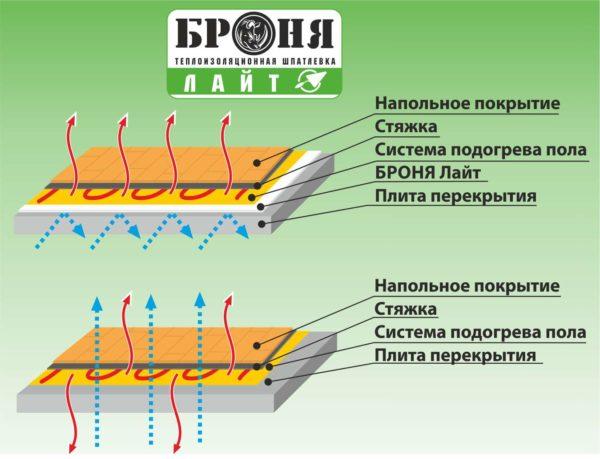 Теплоизоляционная шпаклевка позволяет снизить теплопотерю в системах «теплый пол»