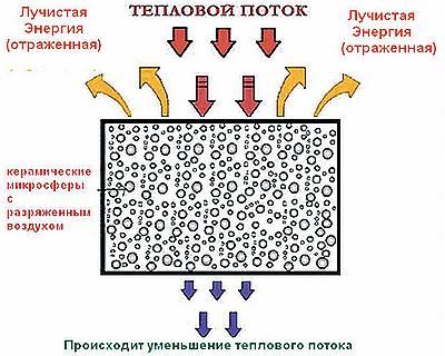 Теплоизоляционное свойство покрытие приобретает от вакуума внутри наполнителя.