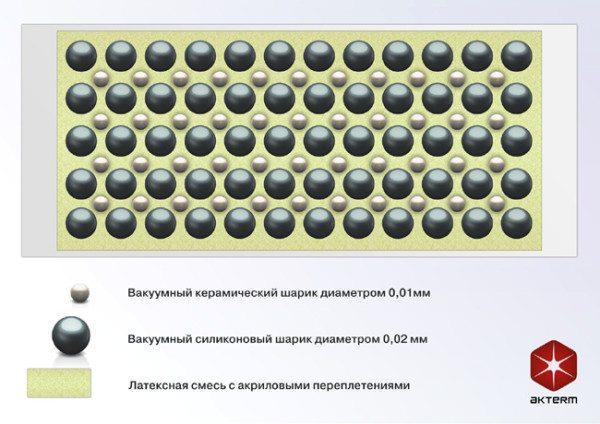 Теплоизоляция Актерм