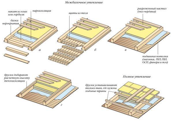 Теплоизоляция чердачного перекрытия по деревянным балкам