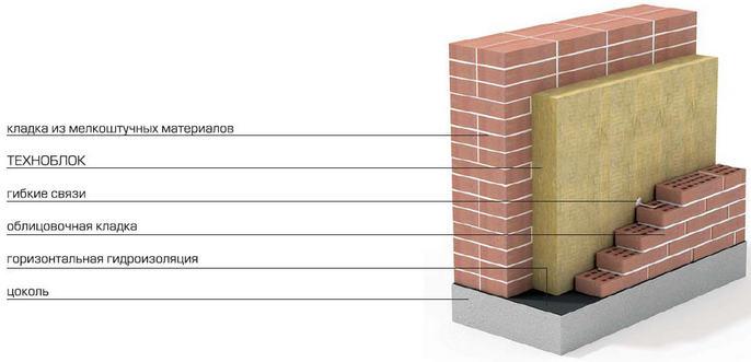 Теплоизоляция кирпичной стены