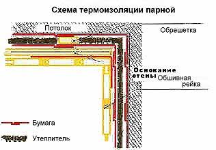 Теплоизоляция парной: схематическое изображение