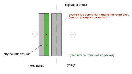 Теплоизоляция с применением дополнительной стенки
