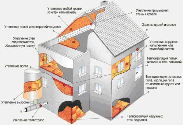 Теплый дом – залог здоровья