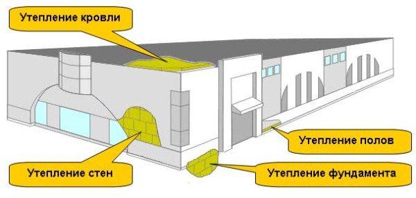 Термоизоляция в строительстве