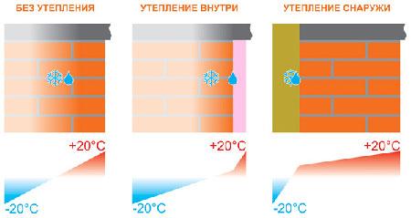 Точка выпадения росы смещается в зависимости от того, как выполнено утепление.