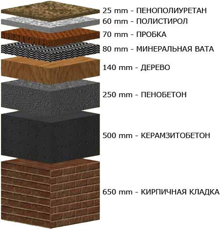 Толщина слоя материала, необходимая для утепления помещений.