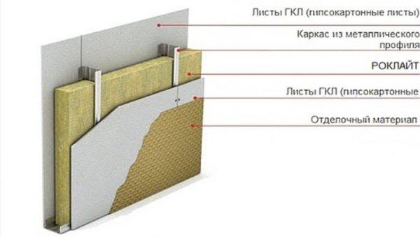 Успешно используют плиты Роклайт для перегородок из ГКЛ в качестве шумо- и теплоизоляции.